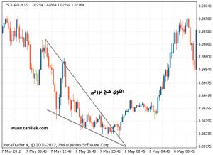Falling wedge reversal 300x218 - آموزش تحلیل تکنیکال : الگوی کنج و پرچم
