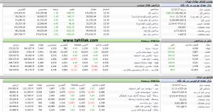 Screenshot 264 300x159 - گزارش بازار سهام : شاخص 1580 واحد رشد کرد و دوباره به کانال 135 هزار برگشت