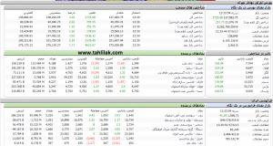 Screenshot 268 300x160 - گزارش بازار سهام : رشد 2725 واحدی، شاخص را به کانال 137 هزار برگرداند