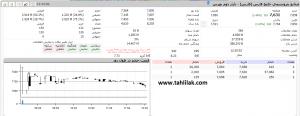 Screenshot 269 300x116 - گزارش بازار سهام : رشد 2725 واحدی، شاخص را به کانال 137 هزار برگرداند
