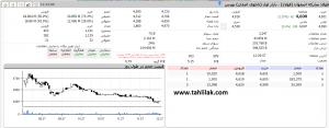 Screenshot 270 300x117 - گزارش بازار سهام : رشد 2725 واحدی، شاخص را به کانال 137 هزار برگرداند