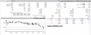 Screenshot 271 300x115 - گزارش بازار سهام : رشد 2725 واحدی، شاخص را به کانال 137 هزار برگرداند