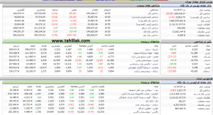 Screenshot 352 300x162 - گزارش بازار سهام : صعود 376 واحدی شاخص کل و رسیدن به میانه کانال 195 هزار
