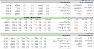 Screenshot 353 300x159 - گزارش بازار سهام : صعود 376 واحدی شاخص کل و رسیدن به میانه کانال 195 هزار