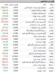 Screenshot 354 227x300 - گزارش بازار سهام : صعود 376 واحدی شاخص کل و رسیدن به میانه کانال 195 هزار