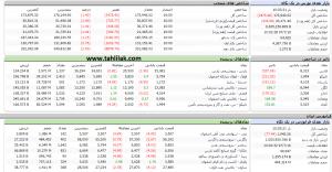 Screenshot 357 300x156 - گزارش بازار سهام : حرکت از منفی به مثبت، رشد بازار دوباره شروع شد؟!!!