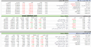 Screenshot 358 300x155 - گزارش بازار سهام : حرکت از منفی به مثبت، رشد بازار دوباره شروع شد؟!!!