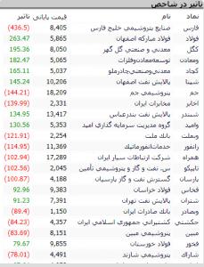 Screenshot 359 229x300 - گزارش بازار سهام : حرکت از منفی به مثبت، رشد بازار دوباره شروع شد؟!!!