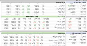 Screenshot 395 300x159 - گزارش بازار سهام : ارزش معاملات نسبت به روزهای گذشته افزایش یافت