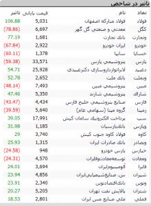 Screenshot 396 220x300 - گزارش بازار سهام : ارزش معاملات نسبت به روزهای گذشته افزایش یافت