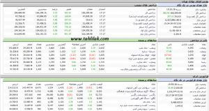 Screenshot 414 300x159 - گزارش بازار سهام : رشد 582 واحدی شاخص کل، رد استعفای ظریف توسط رئیس جمهور و ...