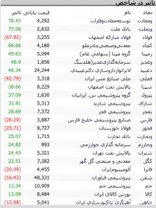Screenshot 415 225x300 - گزارش بازار سهام : رشد 582 واحدی شاخص کل، رد استعفای ظریف توسط رئیس جمهور و ...