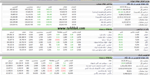 Screenshot 420 300x150 - گزارش بازار سهام : شاخص با رشد 1463 واحدی به نیمه کانال 164 هزار رسید