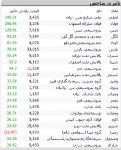 Screenshot 421 243x300 - گزارش بازار سهام : شاخص با رشد 1463 واحدی به نیمه کانال 164 هزار رسید