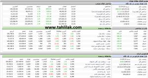 Screenshot 422 300x159 - گزارش بازار سهام : رشد 2900 واحدی شاخص کل و صعود به نیمه کانال 167 هزار