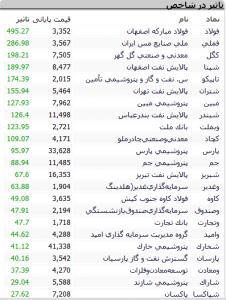 Screenshot 423 226x300 - گزارش بازار سهام : رشد 2900 واحدی شاخص کل و صعود به نیمه کانال 167 هزار