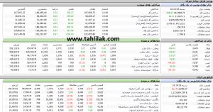 Screenshot 424 300x158 - گزارش بازار سهام : نزدیک شدن شاخص کل به ارتفاع 168 هزار با رشد 536 واحدی