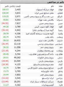 Screenshot 425 221x300 - گزارش بازار سهام : نزدیک شدن شاخص کل به ارتفاع 168 هزار با رشد 536 واحدی