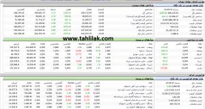 Screenshot 435 300x159 - گزارش بازار سهام : پرونده معاملات این هفته با ورود شاخص به کانال 169 هزار بسته شد