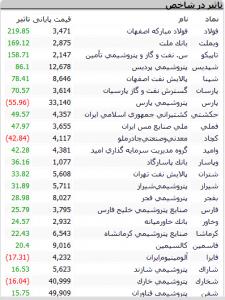 Screenshot 436 225x300 - گزارش بازار سهام : پرونده معاملات این هفته با ورود شاخص به کانال 169 هزار بسته شد