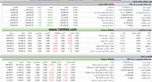 Screenshot 467 300x161 - گزارش بازار سهام : رشد 1224 واحدی شاخص کل و صعود به ارتفاع 195 هزار