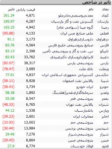 Screenshot 468 226x300 - گزارش بازار سهام : رشد 1224 واحدی شاخص کل و صعود به ارتفاع 195 هزار