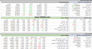 Screenshot 469 300x159 - گزارش بازار بورس : حرکت از منفی به مثبت نتیجه امروز بازار؛ آیا فردا سقف تاریخی شکسته می شود؟