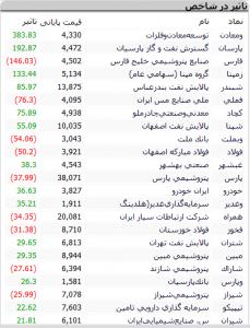 Screenshot 470 229x300 - گزارش بازار بورس : حرکت از منفی به مثبت نتیجه امروز بازار؛ آیا فردا سقف تاریخی شکسته می شود؟