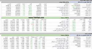 Screenshot 471 300x159 - گزارش بازار بورس : رشد 5721 واحدی شاخص کل ؛ سقف تاریخی شکست!