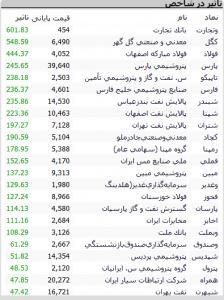 Screenshot 472 224x300 - گزارش بازار بورس : رشد 5721 واحدی شاخص کل ؛ سقف تاریخی شکست!