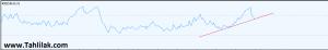 Screenshot 476 300x46 - تحلیل تکنیکال و بنیادی سهام سرود ( سیمان شاهرود )