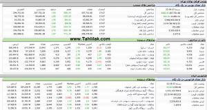 Screenshot 496 300x160 - گزارش بازار بورس : رشد 3682 واحدی شاخص کل و بازگشت به کانال 207 هزار