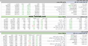 Screenshot 498 300x159 - گزارش بازار بورس : رشد 4000 واحدی شاخص کل و حجم معاملات بالا در معاملات امروز