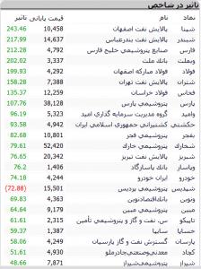 Screenshot 499 224x300 - گزارش بازار بورس : رشد 4000 واحدی شاخص کل و حجم معاملات بالا در معاملات امروز