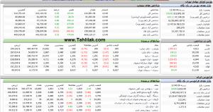 Screenshot 502 300x159 - گزارش بازار بورس : معاملات امروز با رشد 103 واحدی شاخص به پایان رسید