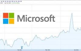 رسیدن مایکروسافت به ارزش بازار 1000 میلیارد دلاری