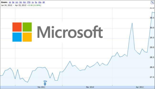microsoft stock price - رسیدن مایکروسافت به ارزش بازار 1000 میلیارد دلاری