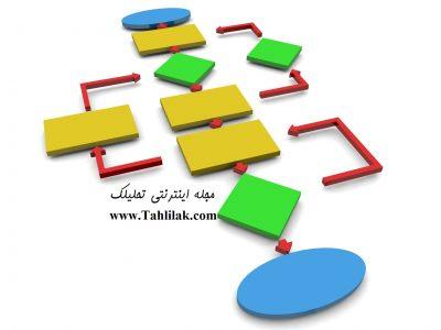امور اداری و حقوق مالیاتی
